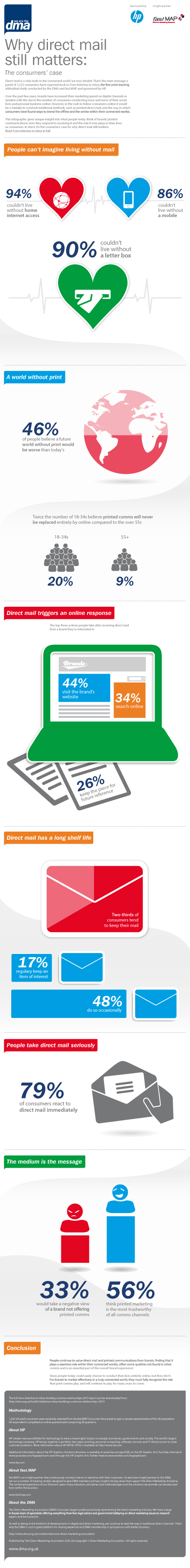 why direct mail matters